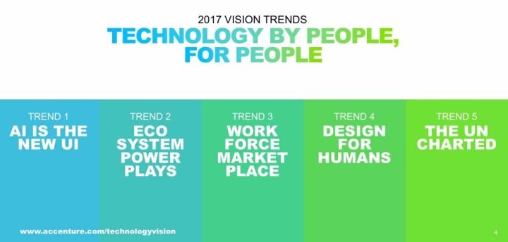Tech Trends 2017 Accenture