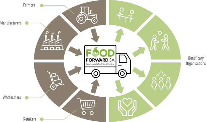 Foodbanking-Model